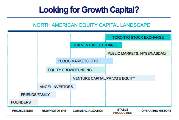 Chart showing Growth Capital in the North American Equity Capital Landscape